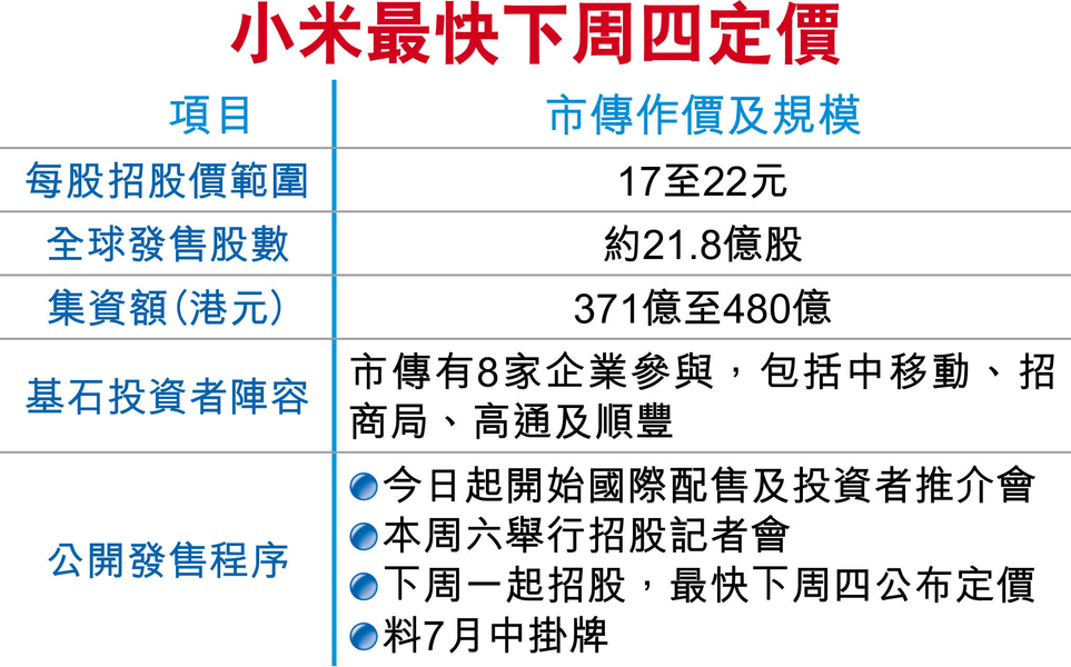 小米计划在香港融资480亿港元:今日进行国际配售