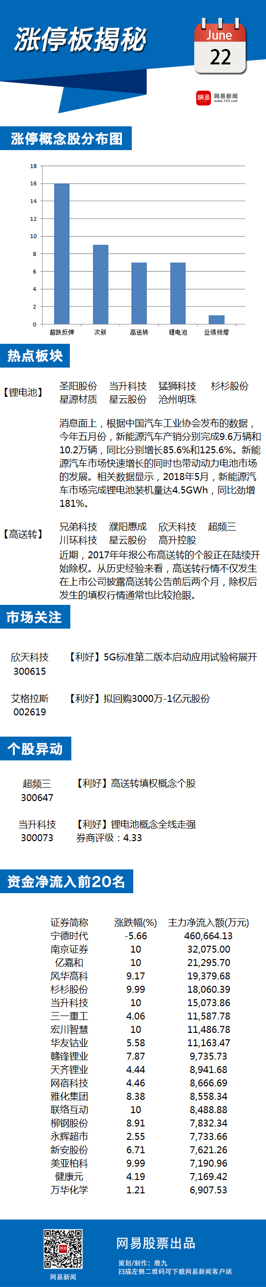 6月22日涨停板揭秘:高送转填权估持续走强
