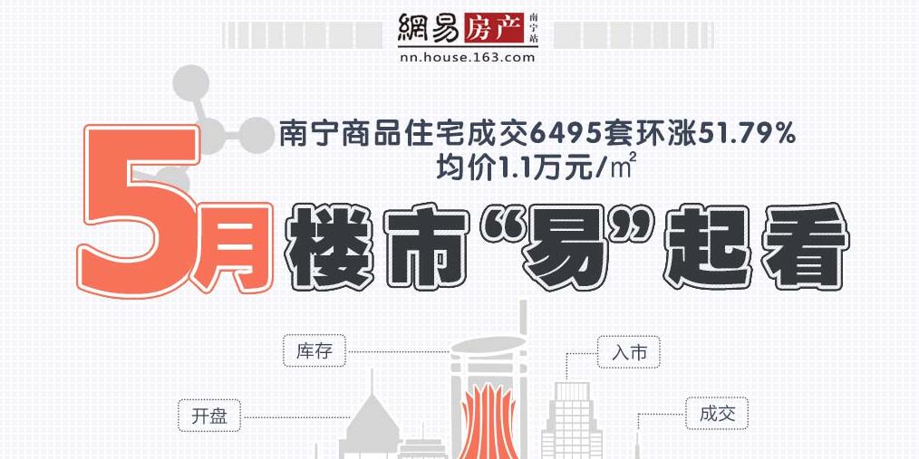 5月南宁商品住宅签6495套环涨52% 均价1.1万/㎡