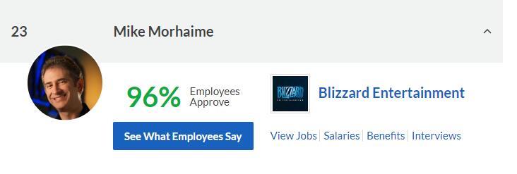 96%满意度!暴雪CEO被选为最受欢迎游戏公司领导