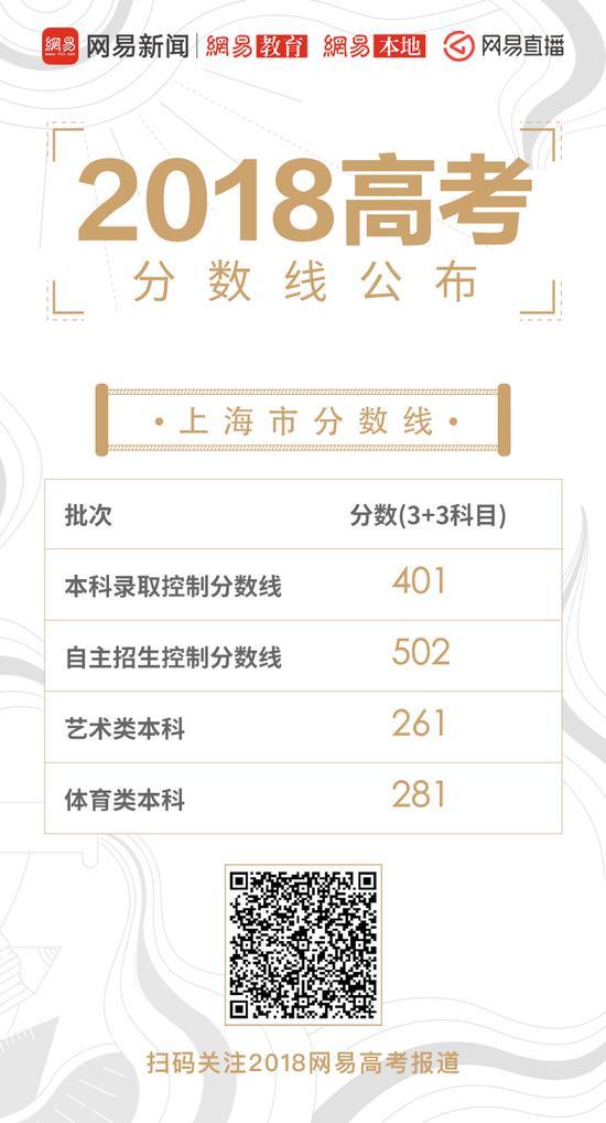 上海高考录取分数线公布:本科线401分