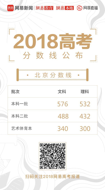 北京高考录取分数线公布:一本理532分 文576分