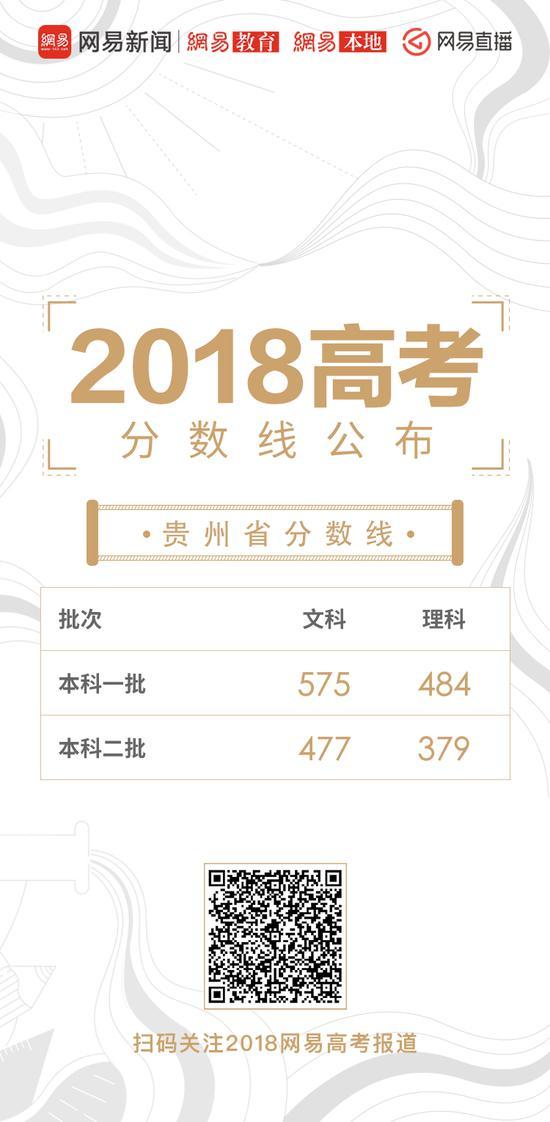 贵州高考录取分数线公布:一本理484 文575