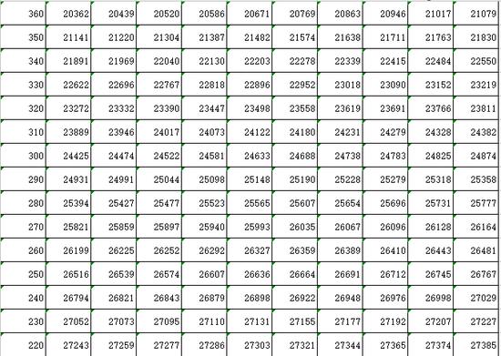 吉林2018年高考成绩总分分段统计表!