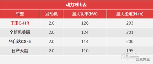 售14.48-17.98万元 广汽丰田C-HR上市