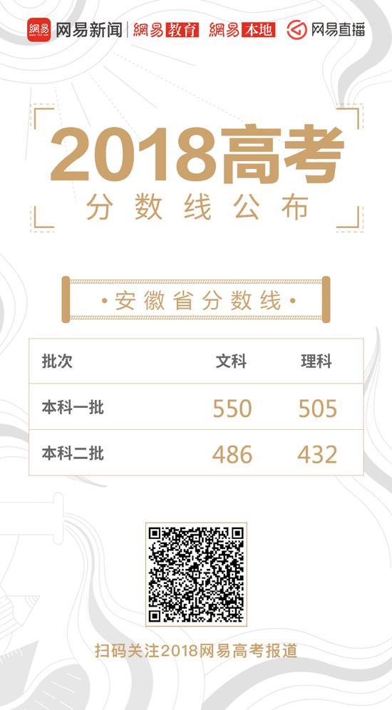 安徽高考录取分数线公布:一本理505文550
