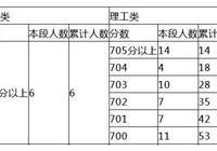 北京2018高考成绩出炉 700分以上有59人