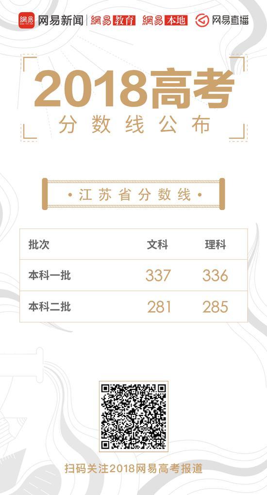 江苏高考录取分数线公布:一本理336分 文337分