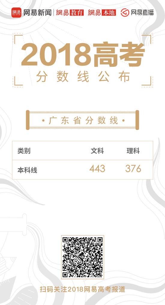 广东高考录取分数线公布:一本理376分文443分