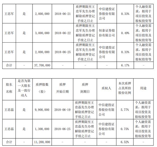 华谊兄弟:王忠军王忠磊再次质押股份 累计质押超91%