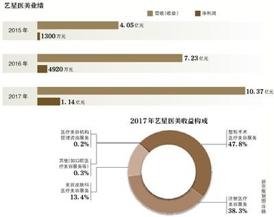 莆田系整容医院艺星赴港IPO 曾涉医疗纠纷