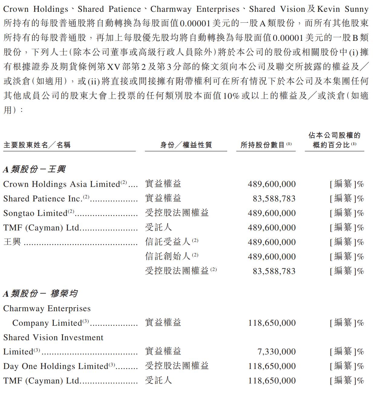 王兴持有美团5.73亿A类股 投票权占48.41%