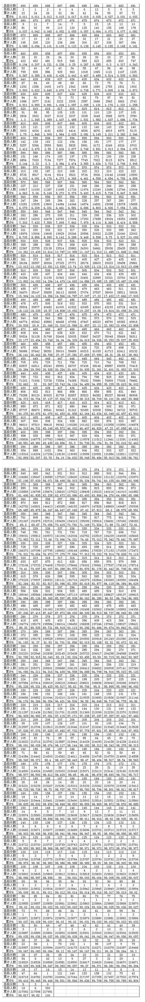 贵州2018年高考成绩一分一段表!