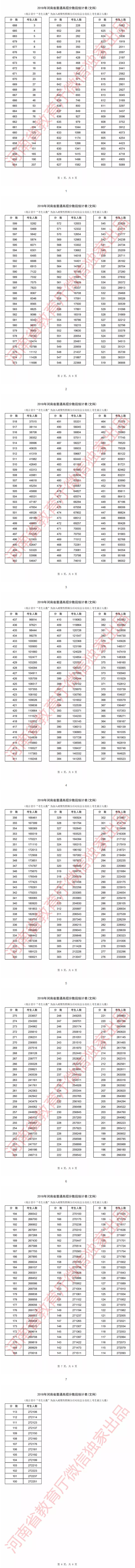 河南2018年高考成绩一分一段表!