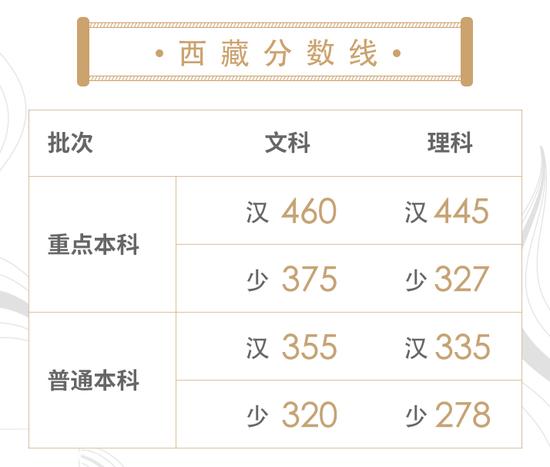汇总:30省市2018高考分数线已出!快来看分!