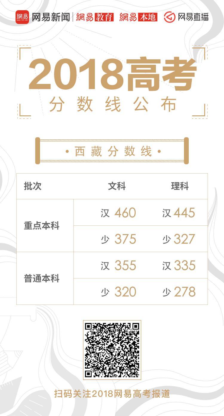 西藏高考录取分数线公布:重点本科文460分 理327分