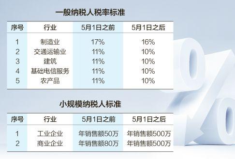 人民日报:增值税降低一个点 老百姓能得啥实惠?