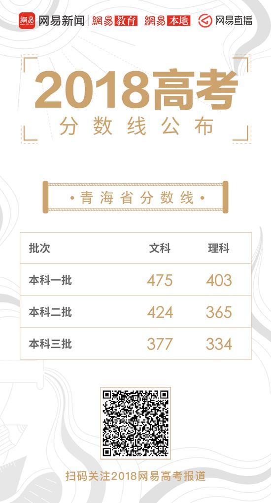 青海高考录取分数线公布:一本理403分 文475分