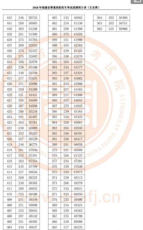 福建2018年高考成绩一分一段表!