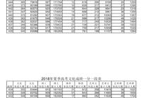 山东2018年高考成绩一分一段表!