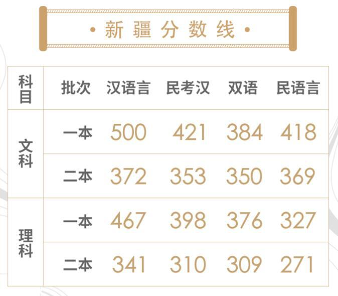 汇总:31省市2018高考分数线已全出!快来看分!