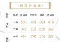 新疆高考录取分数线公布:一本理467分 文500分