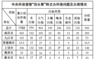 中央第四环保督察组向江西省移交1763件信访问题线索