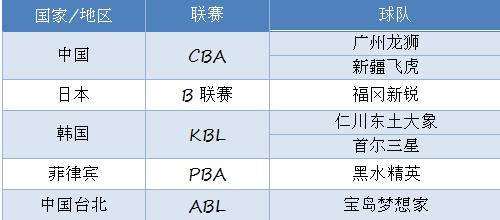 新疆飞虎与广州龙狮 将携手出战超级8夏季联赛