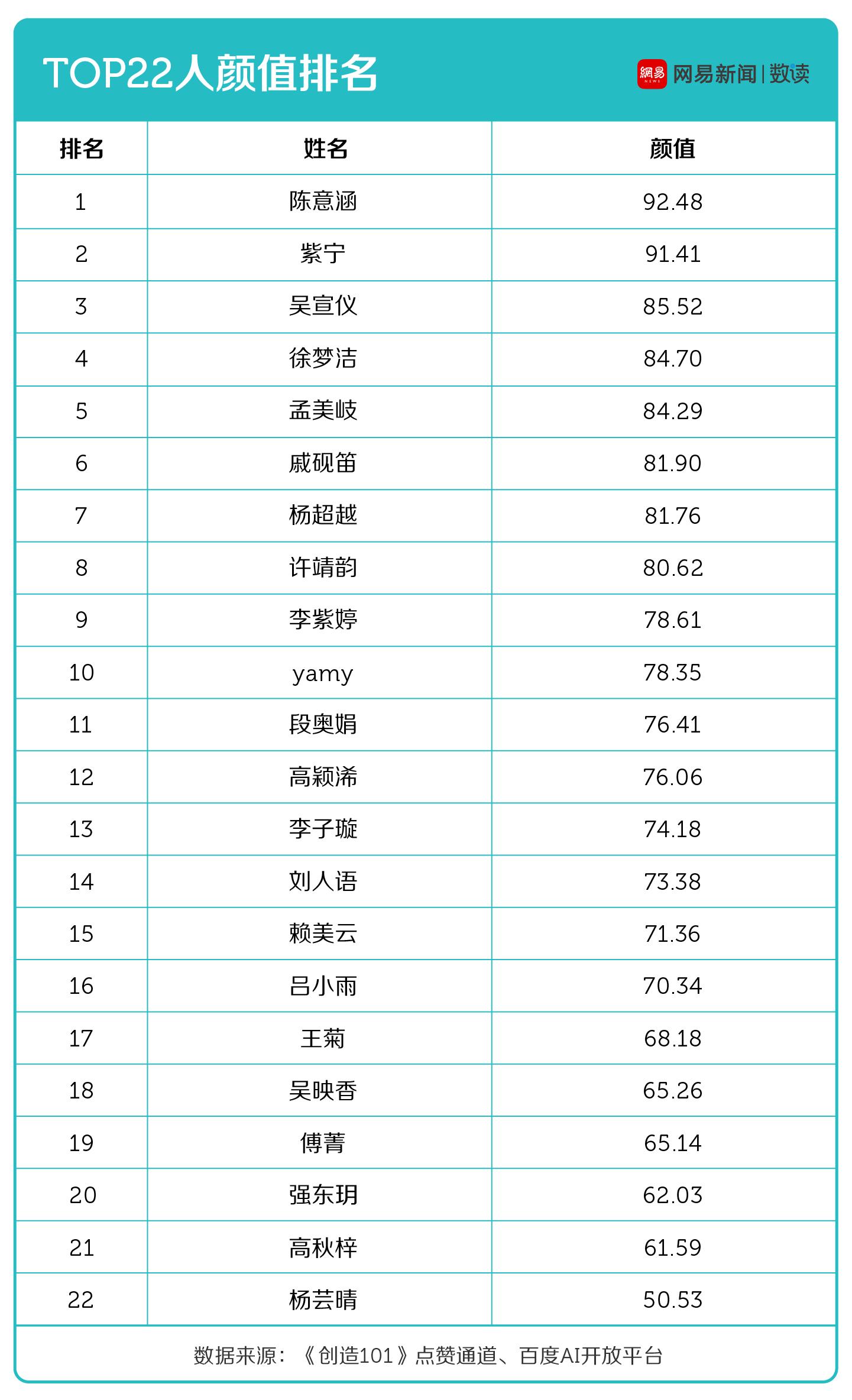 Top22选手颜值排名