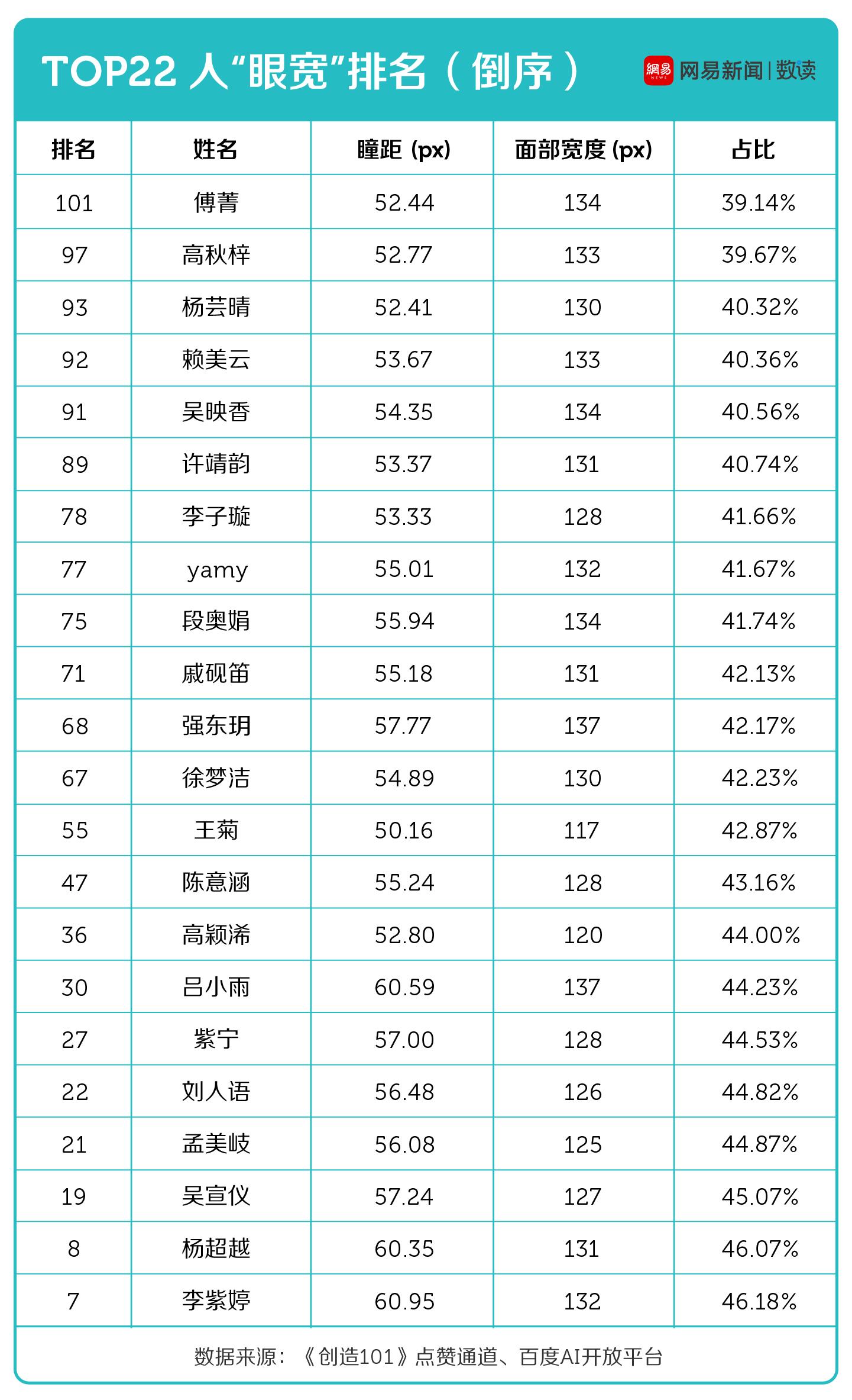 "Top22选手""眼宽""排名"