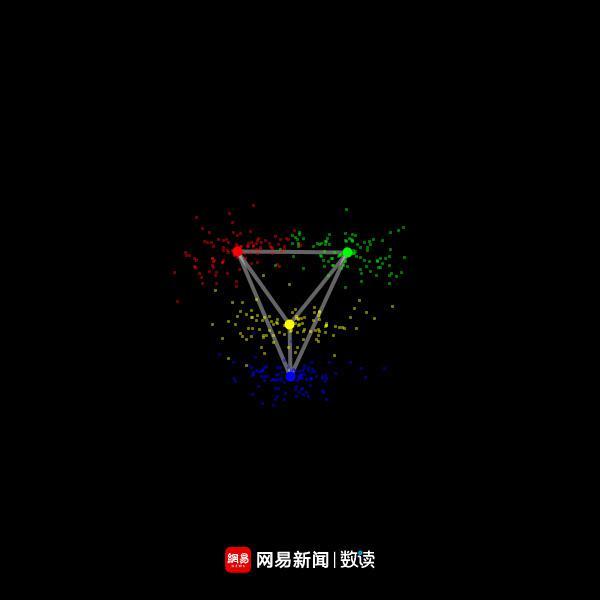 101人脸感官特征点分布图(红色:左眼中心;绿色:右眼中心;黄色:鼻中心;蓝色:嘴中心)