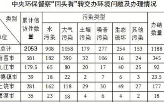 中央第四环保督察组向江西移交2053件信访问题线索