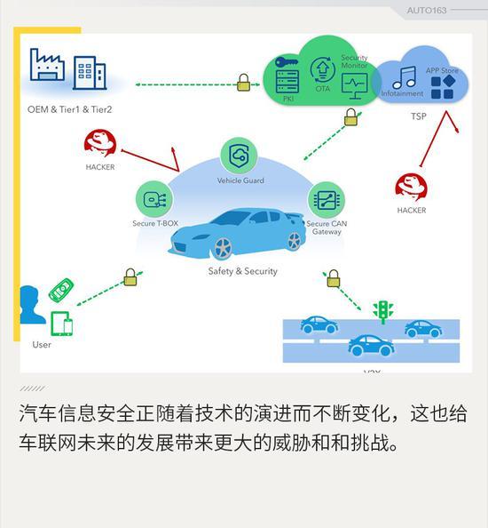黑客攻击或成常态 智能汽车信息安全面临诸多挑战