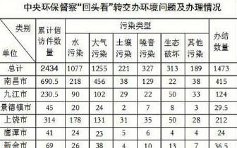中央第四环保督察组向江西移交2434件信访问题线索
