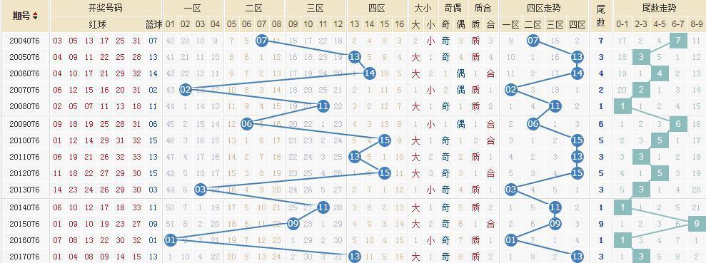 独家-易红双色球第18076期历史同期走势解析