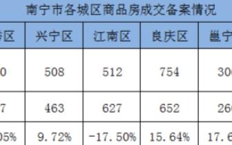 年中收官 上周南宁共成交商品房2847套环涨4.29%