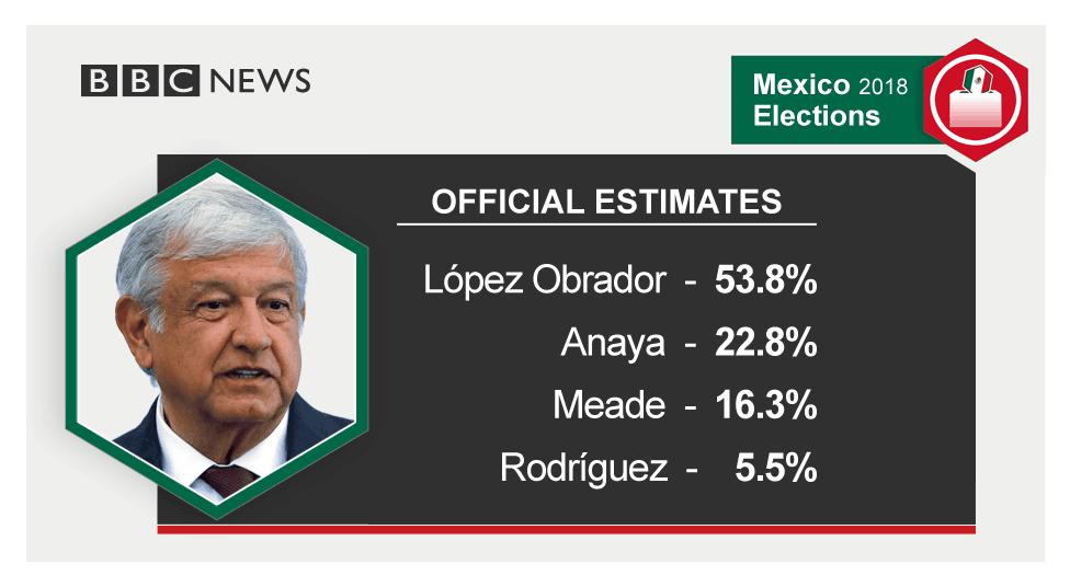 墨西哥新总统谈与特朗普首通话:聊半小时 彼此尊重