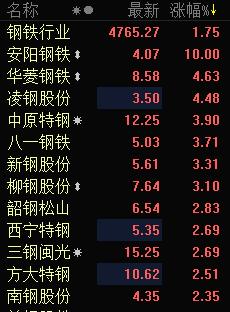 快讯:钢铁股全线走强 安阳钢铁涨停