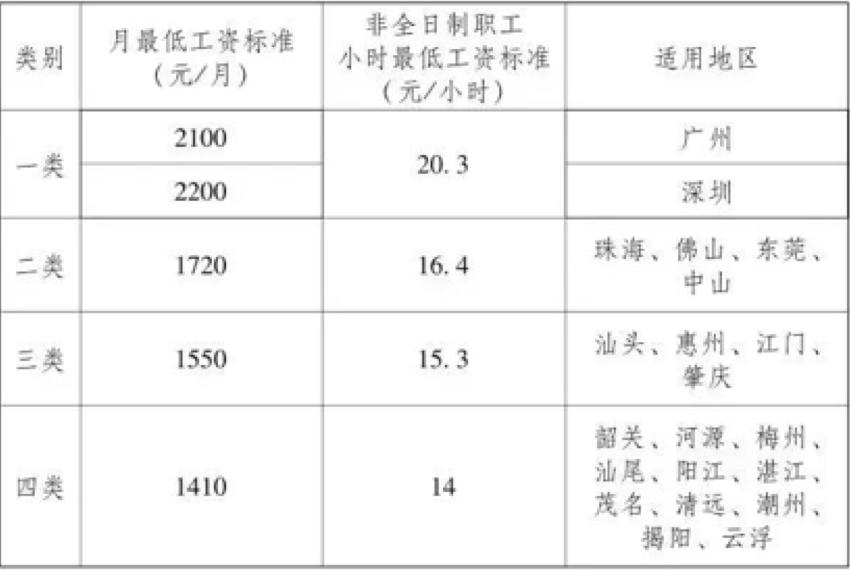 珠海市企业职工最低工资标准调整为每月1720元!