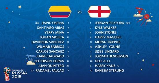 英格兰VS哥伦比亚首发:凯恩PK法尔考 J罗替补