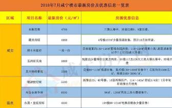 咸宁7月楼盘价格表来了 上涨依然是趋势