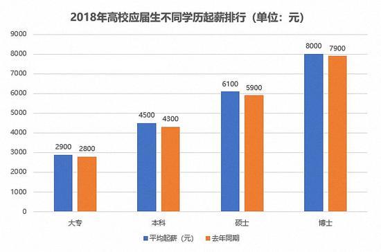 2018高校应届生就业报告:起薪涨5% 本科4500元