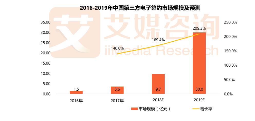 报告:电子签约市场规模2019有望增至30亿元