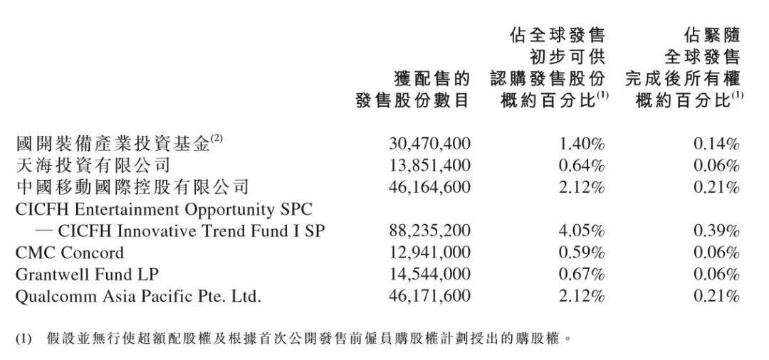 小米IPO对应市值485亿美元 场外暗盘交易已破发