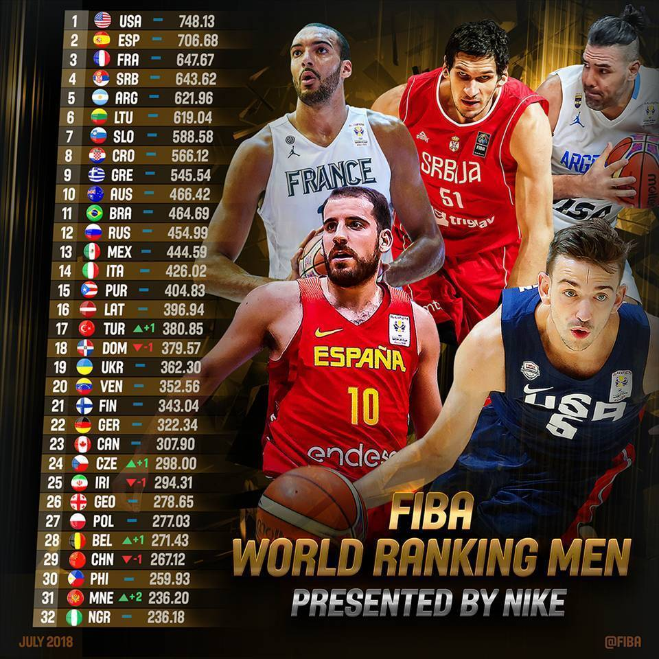 FIBA更新世界排名:中国男篮降1位排第29 伊朗25