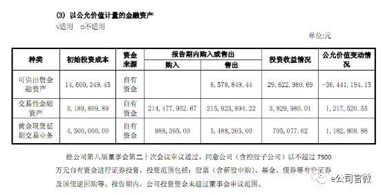 上海莱士炒股踩雷:越买越跌后不再补仓 业绩惨了