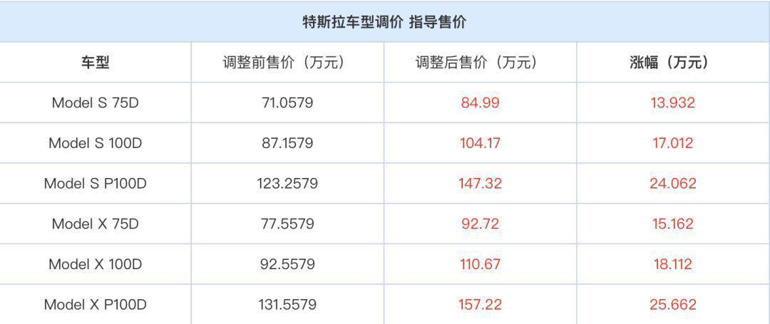 特斯拉全线上调在华车型售价 最高涨幅25.66万元