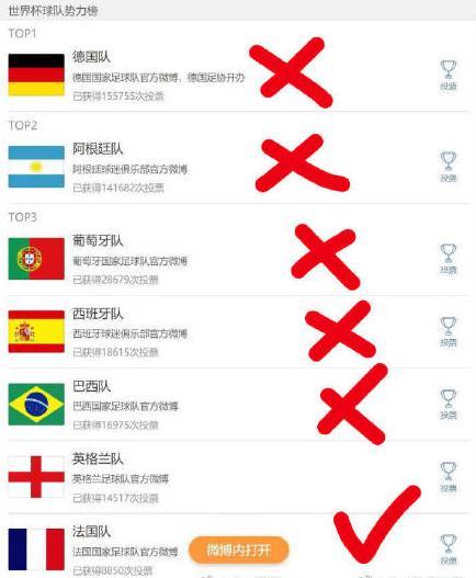 英格兰惨败克罗地亚?世界杯毒奶榜已猜对5支强队出局顺序!