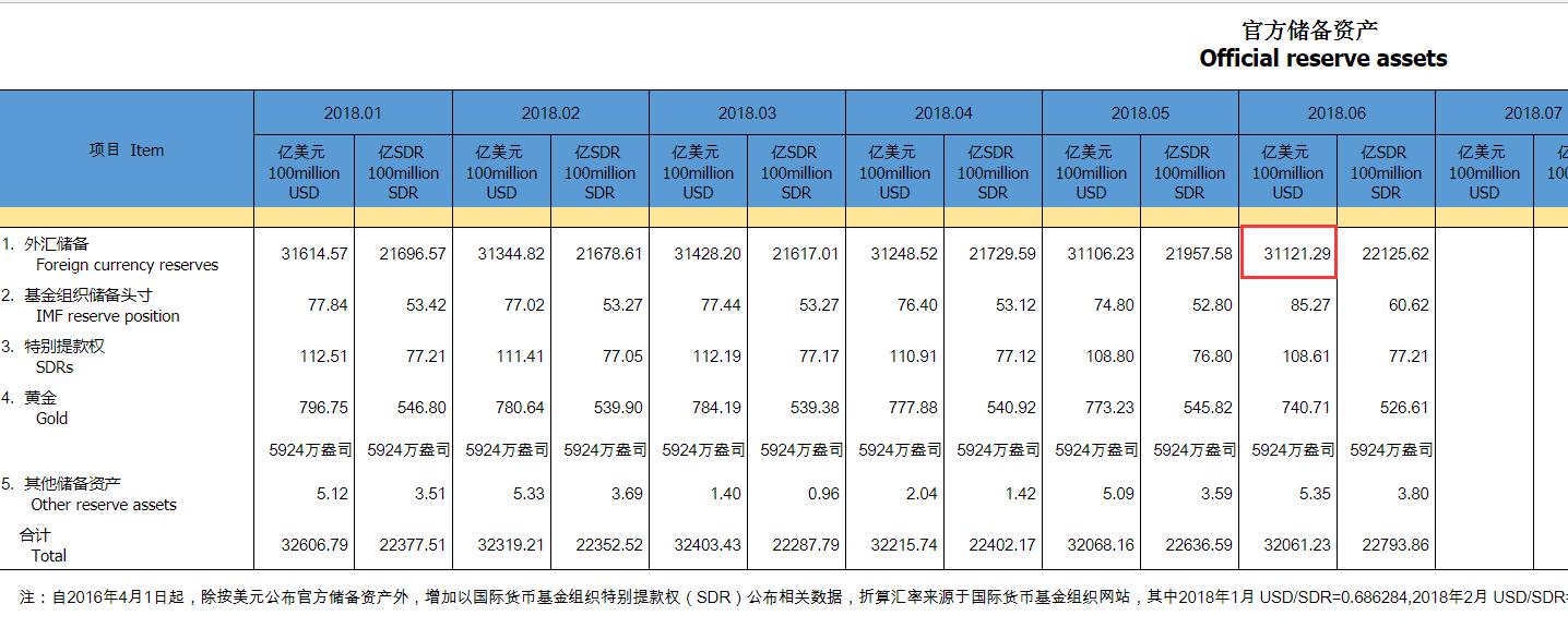 中国6月外汇储备31121.3亿美元 连续三个月下降