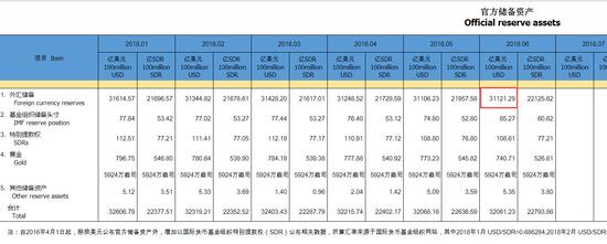 中国6月外汇储备31121.3亿美元 终结两连降